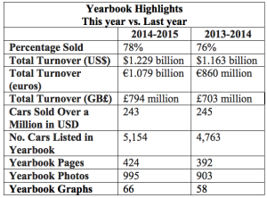 Graph of 2014-2015 Yearbook Stats_announcemnt