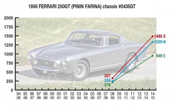 1956 Ferrari 250GT (PININ FARINA) Chassis #0435GT