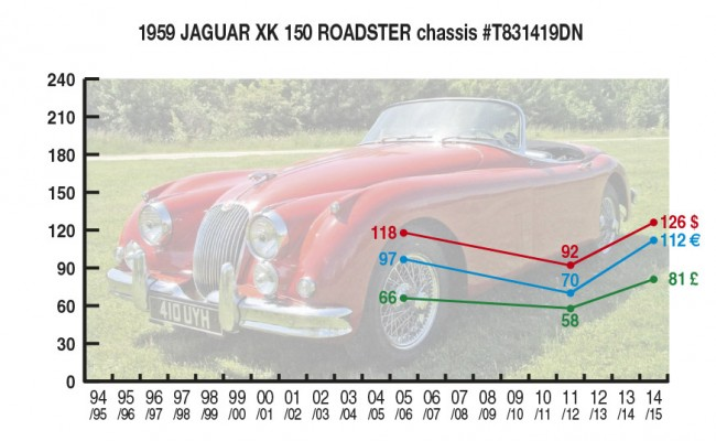 1959 Jaguar XK 150 Roadster chassis #T8311419DN