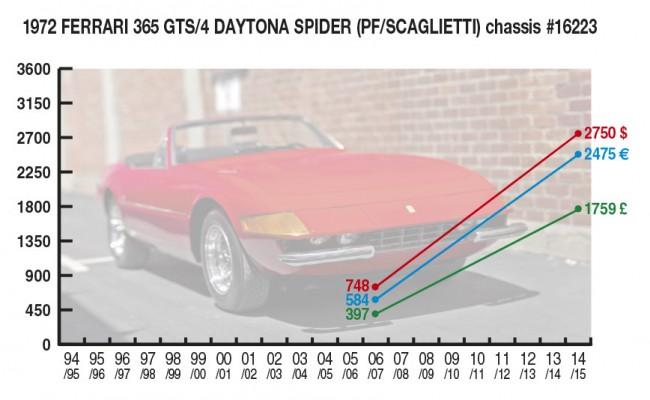 1972 Ferrari 365 GTS/4 Daytona Spider (PF/ Scaglietti) Chassis #16223